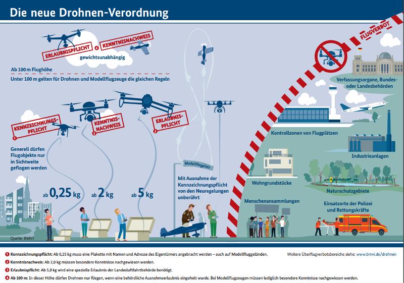 Drohnen Haftpflichtversicherung Regelung Privathaftpflichtversicherung