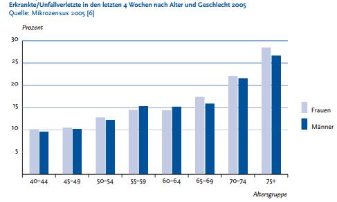 Die Abbildung zeigt die Zunahme von Krankheiten in Relation zum Alter.