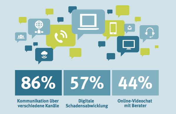 Digitalisierung Studie: Versicherung digital 2017