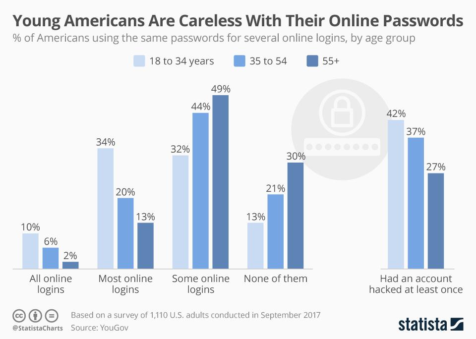 Passwort Grafik Amerika