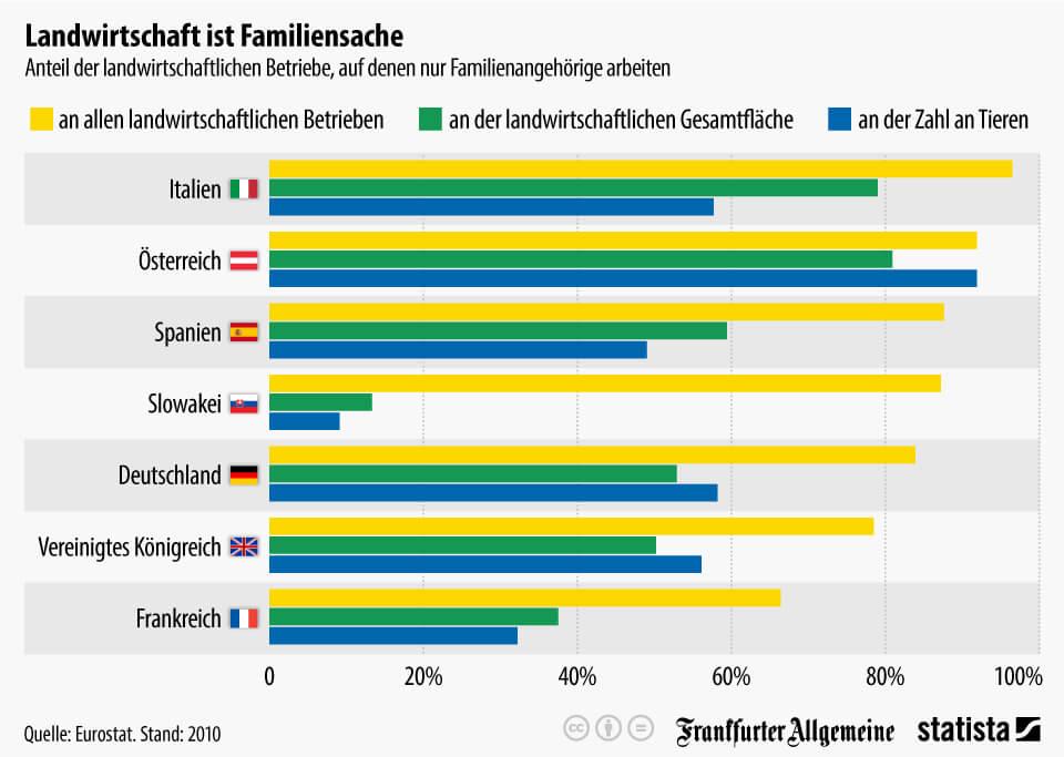 forstwirtschaft-landwirtschaft-familienbusiness-infografik