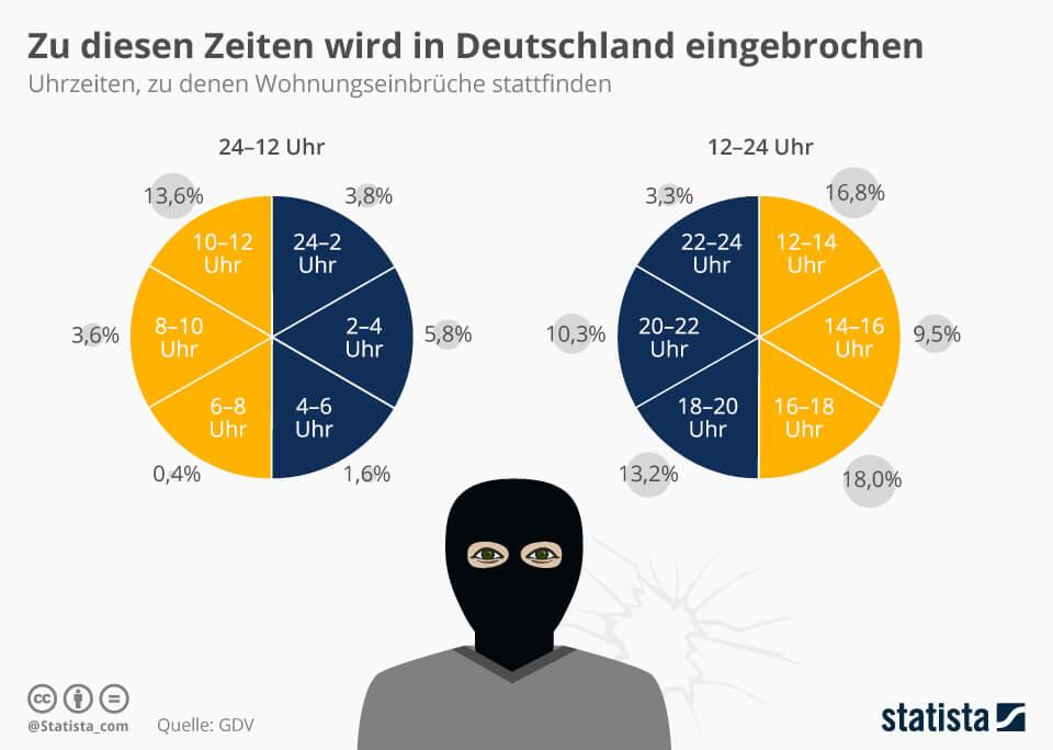 infografik einbruch winter