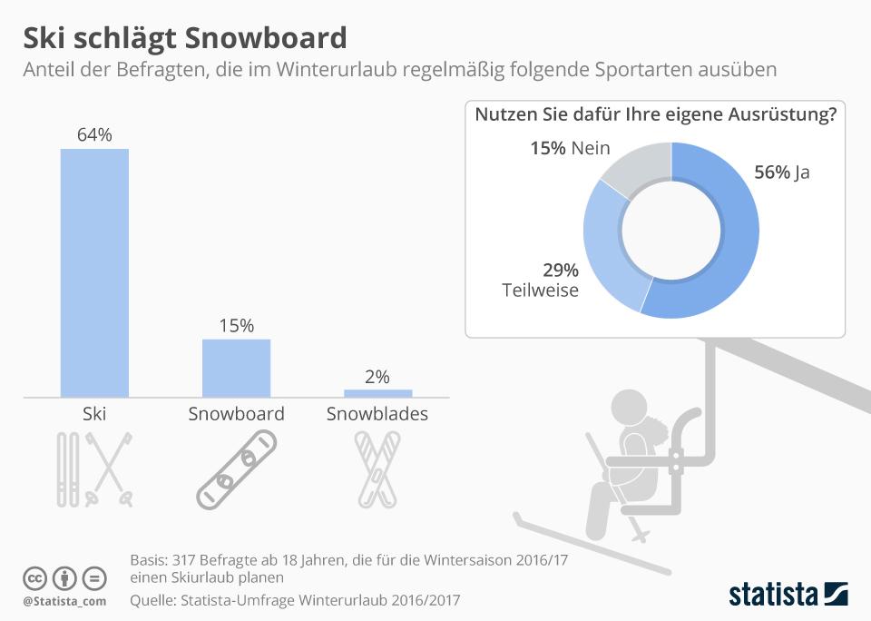 infografik skifahrer snowboarder