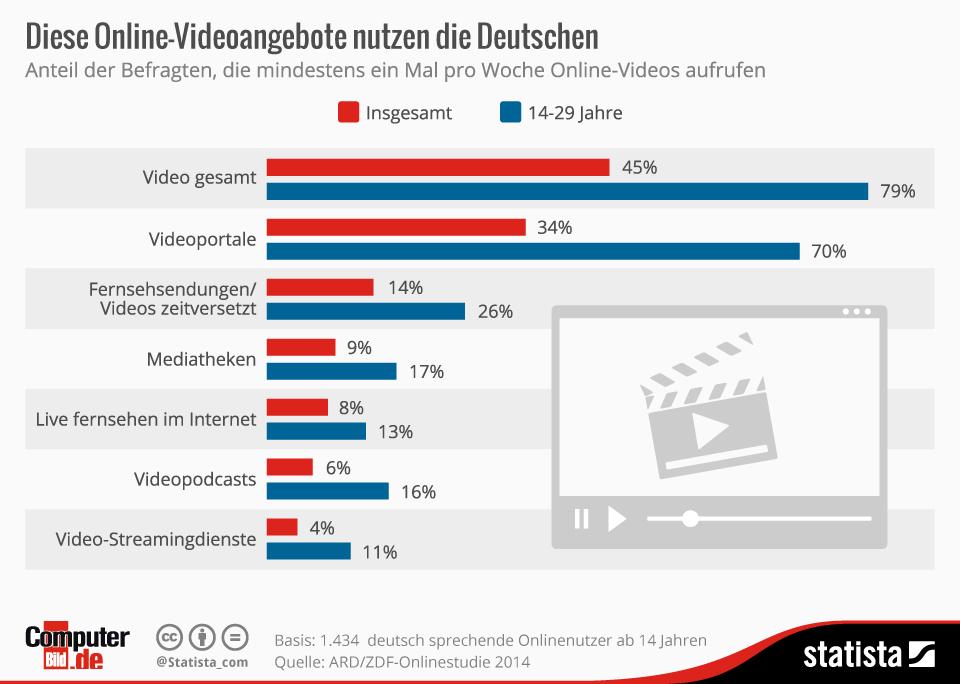 Online Videoangebote