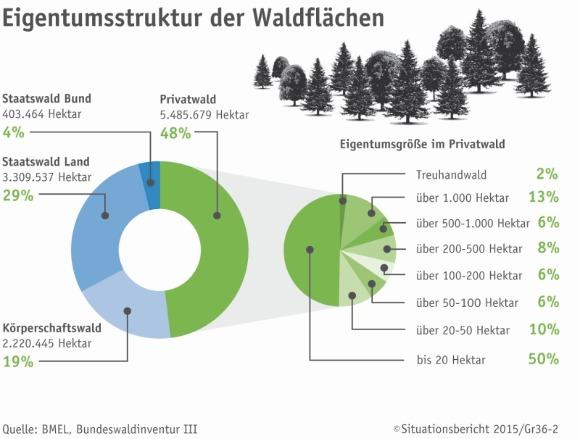 statistik wald