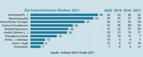 Unternehmerrisiken im Jahr 2021