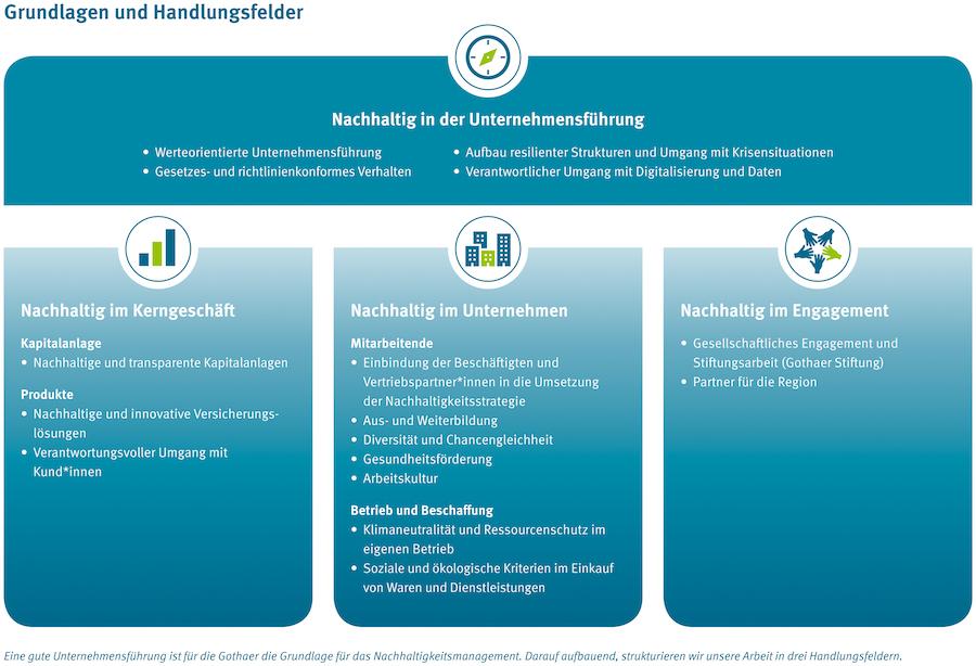Gothaer NHB 2020 Grundlagen und Handlungsfelder